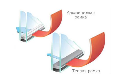 Терморамка в пластиковых окнах